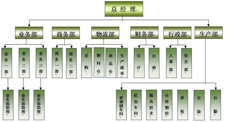 方圳玻璃钢组织结构
