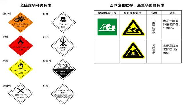 固体废物再生利用污染防治技术要求