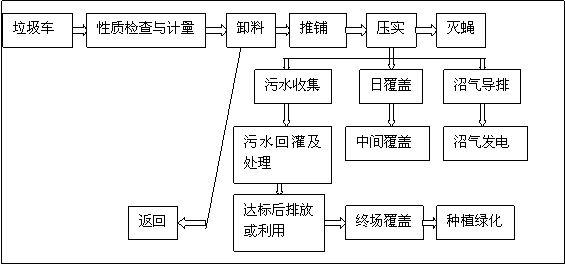 垃圾处理流程图