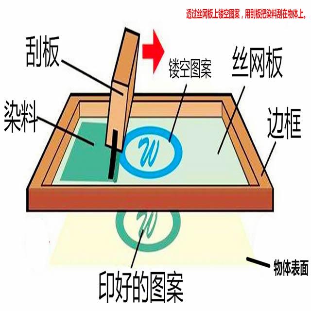 不锈钢垃圾桶丝网印刷